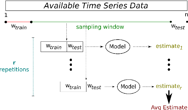 Figure 2 for An Infra-Structure for Performance Estimation and Experimental Comparison of Predictive Models in R