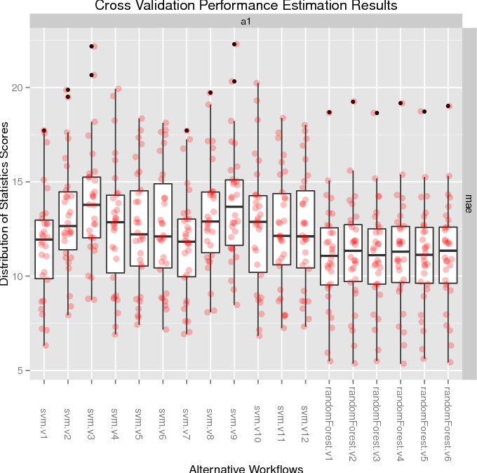 Figure 4 for An Infra-Structure for Performance Estimation and Experimental Comparison of Predictive Models in R