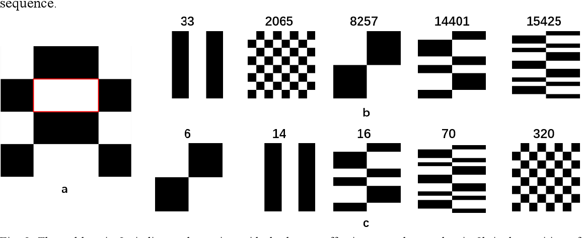 Figure 3 for Non-imaging real-time detection and tracking of fast-moving objects using a single-pixel detector