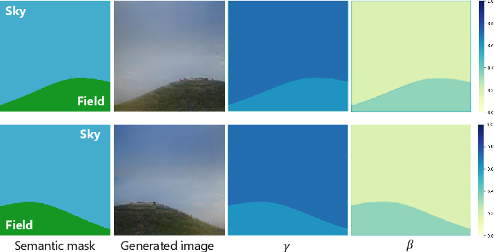 Figure 4 for Rethinking Spatially-Adaptive Normalization