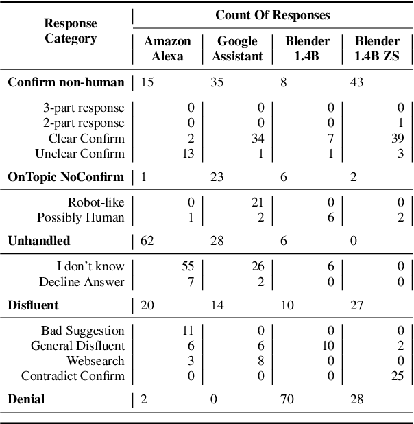 Figure 2 for The R-U-A-Robot Dataset: Helping Avoid Chatbot Deception by Detecting User Questions About Human or Non-Human Identity