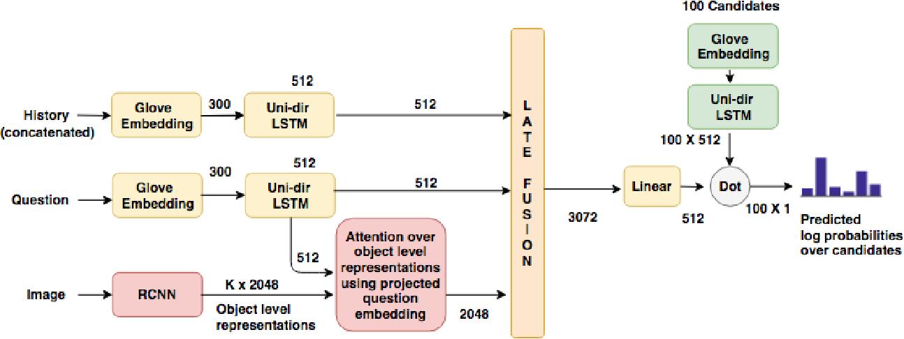 Figure 1 for Ensemble based discriminative models for Visual Dialog Challenge 2018