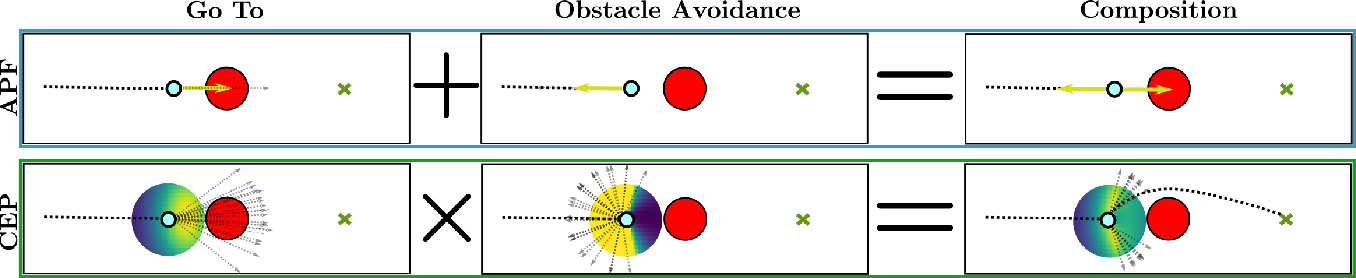 Figure 1 for Composable Energy Policies for Reactive Motion Generation and Reinforcement Learning
