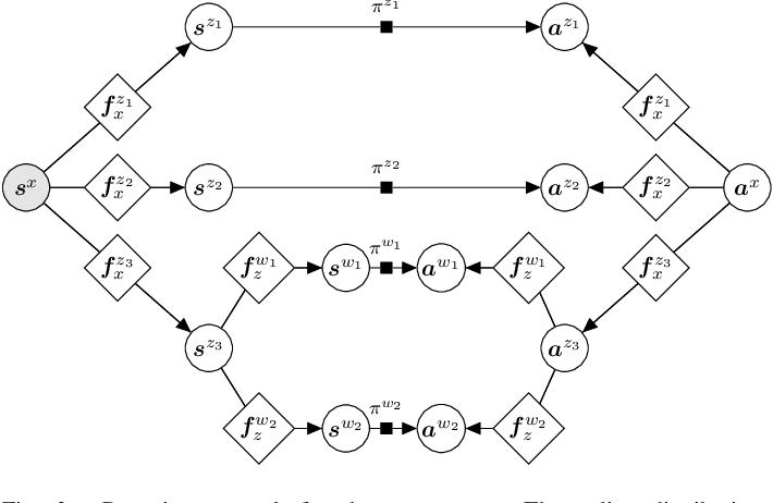 Figure 2 for Composable Energy Policies for Reactive Motion Generation and Reinforcement Learning