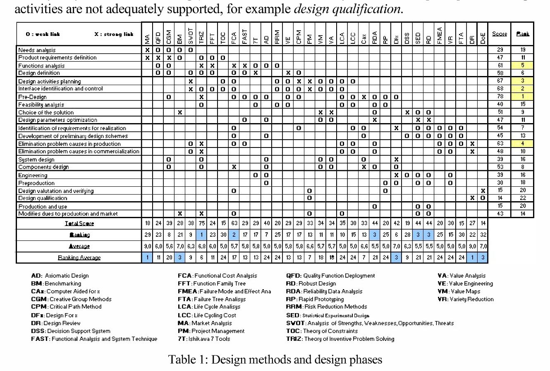 Collaborative problem solving in design methods: Foundation elements