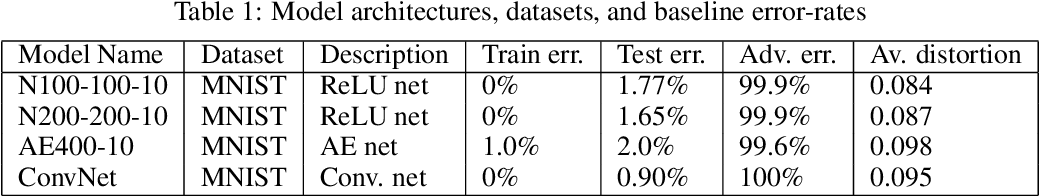 Figure 1 for Towards Deep Neural Network Architectures Robust to Adversarial Examples