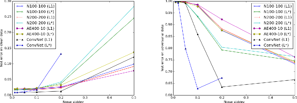 Figure 2 for Towards Deep Neural Network Architectures Robust to Adversarial Examples