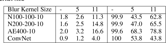 Figure 3 for Towards Deep Neural Network Architectures Robust to Adversarial Examples