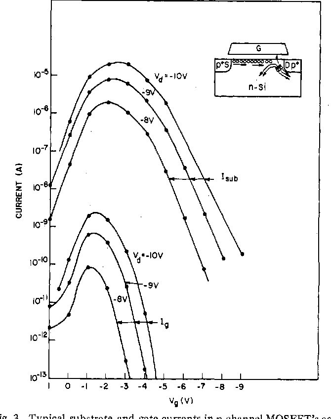 Effects Of Hot Carrier Trapping In N And P Channel Mosfets