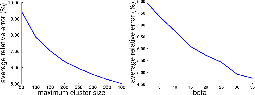 Figure 1 for Bayesian Hierarchical Clustering with Exponential Family: Small-Variance Asymptotics and Reducibility
