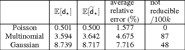 Figure 2 for Bayesian Hierarchical Clustering with Exponential Family: Small-Variance Asymptotics and Reducibility