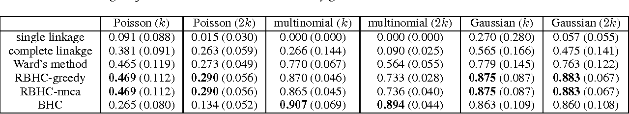 Figure 3 for Bayesian Hierarchical Clustering with Exponential Family: Small-Variance Asymptotics and Reducibility