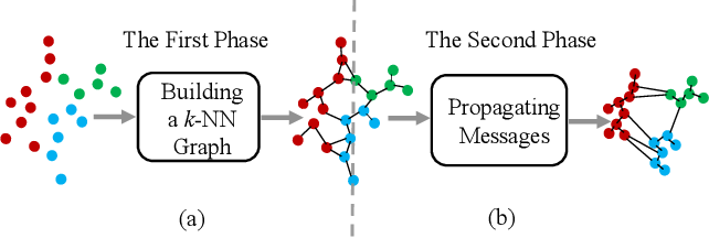 Figure 1 for Understanding Image Retrieval Re-Ranking: A Graph Neural Network Perspective