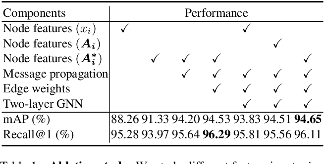Figure 2 for Understanding Image Retrieval Re-Ranking: A Graph Neural Network Perspective