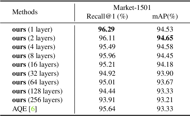Figure 3 for Understanding Image Retrieval Re-Ranking: A Graph Neural Network Perspective