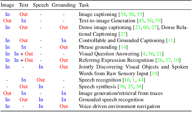 Figure 2 for Connecting Vision and Language with Localized Narratives