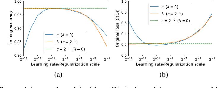 Figure 4 for On the Origin of Implicit Regularization in Stochastic Gradient Descent