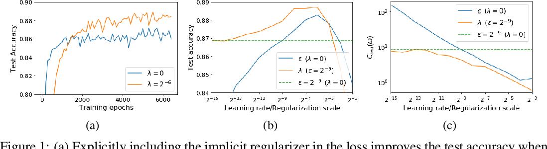 Figure 1 for On the Origin of Implicit Regularization in Stochastic Gradient Descent