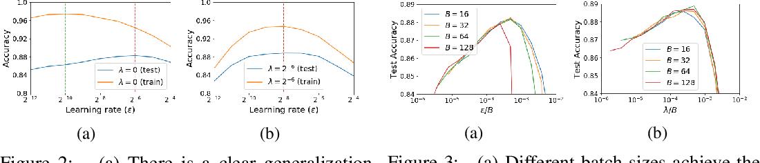 Figure 2 for On the Origin of Implicit Regularization in Stochastic Gradient Descent