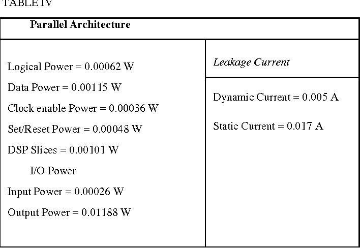 Dsp Processor Architecture By Avtar Singh Pdf