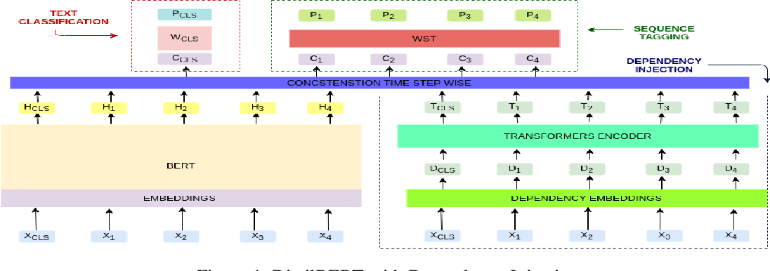 Figure 2 for Retraining DistilBERT for a Voice Shopping Assistant by Using Universal Dependencies