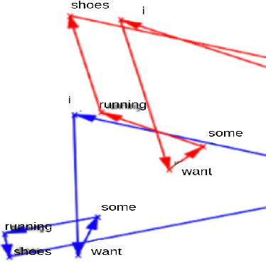 Figure 4 for Retraining DistilBERT for a Voice Shopping Assistant by Using Universal Dependencies