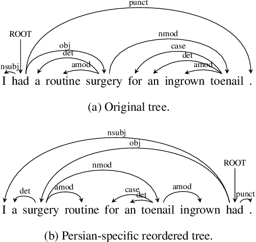 Figure 1 for Low-Resource Syntactic Transfer with Unsupervised Source Reordering