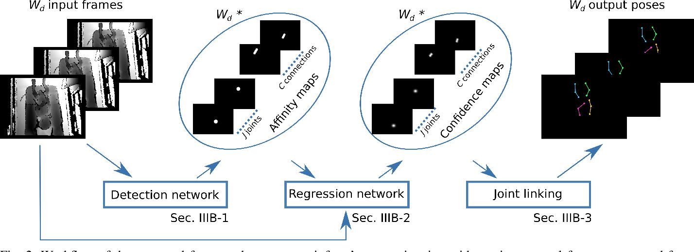Figure 4 for Preterm infants' pose estimation with spatio-temporal features