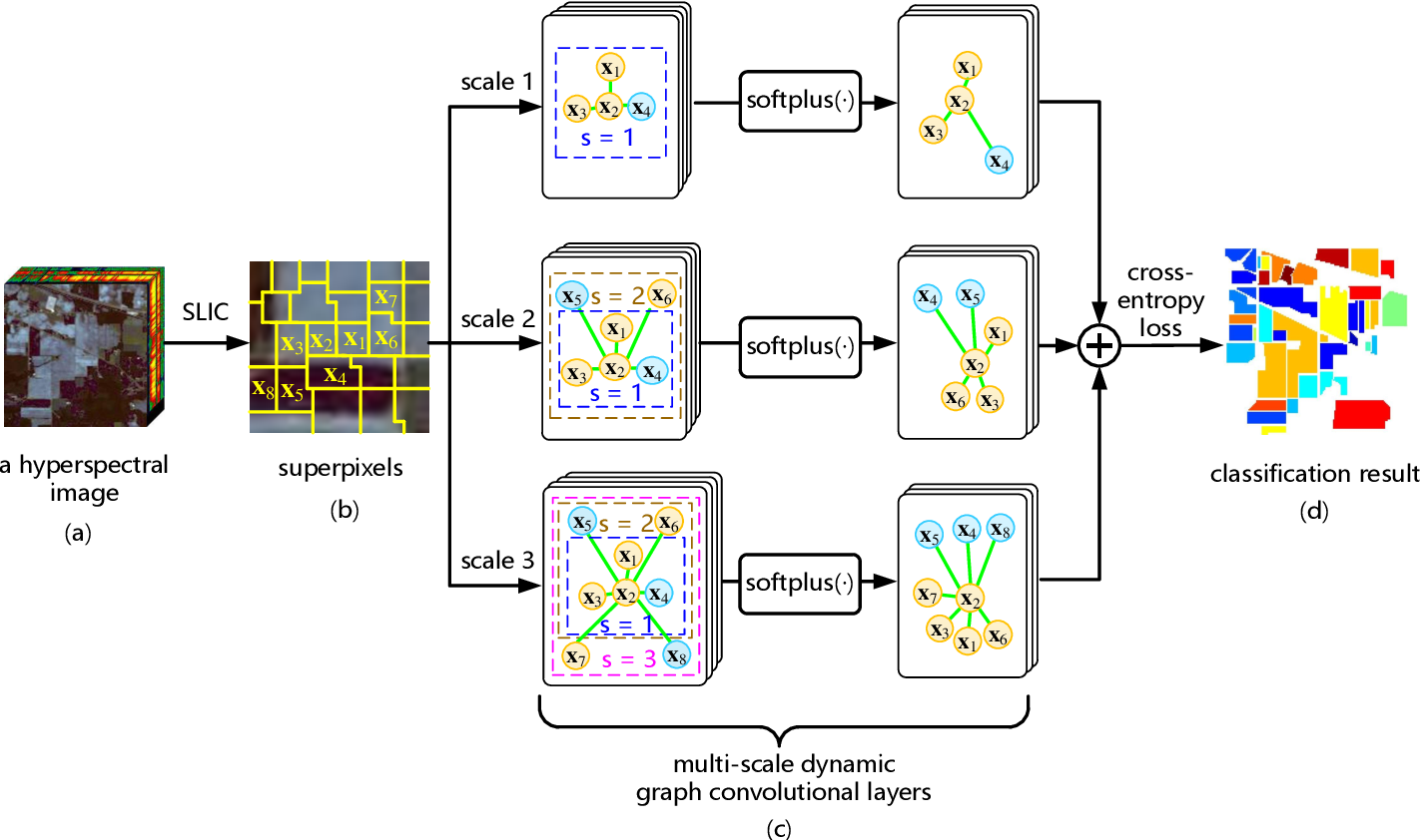 Figure 1 for Multi-scale Dynamic Graph Convolutional Network for Hyperspectral Image Classification