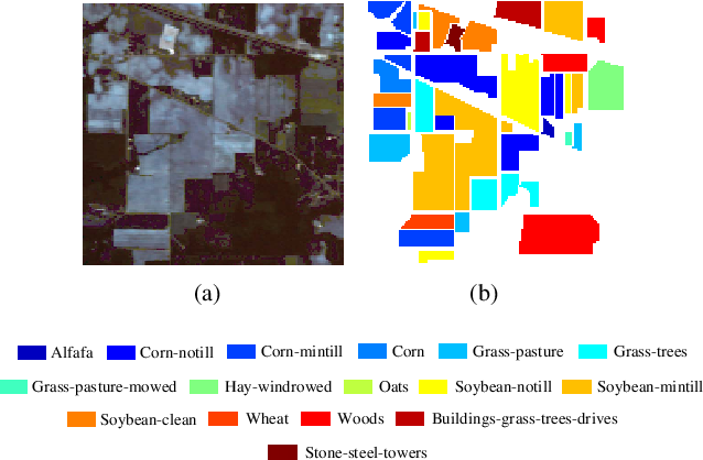 Figure 4 for Multi-scale Dynamic Graph Convolutional Network for Hyperspectral Image Classification