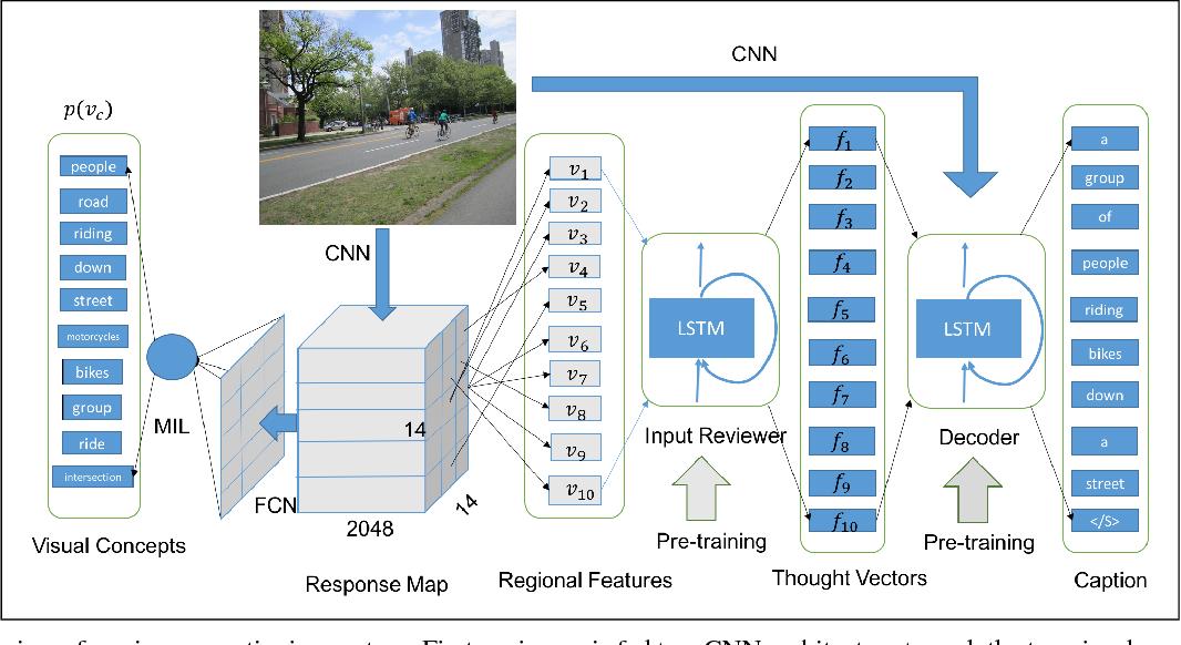 Figure 1 for A Semi-supervised Framework for Image Captioning