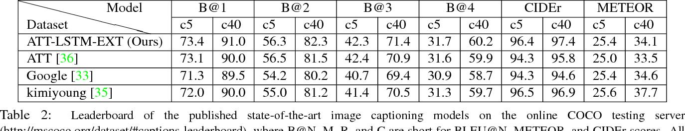 Figure 4 for A Semi-supervised Framework for Image Captioning
