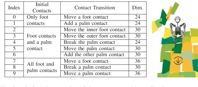 Figure 3 for Efficient Humanoid Contact Planning using Learned Centroidal Dynamics Prediction