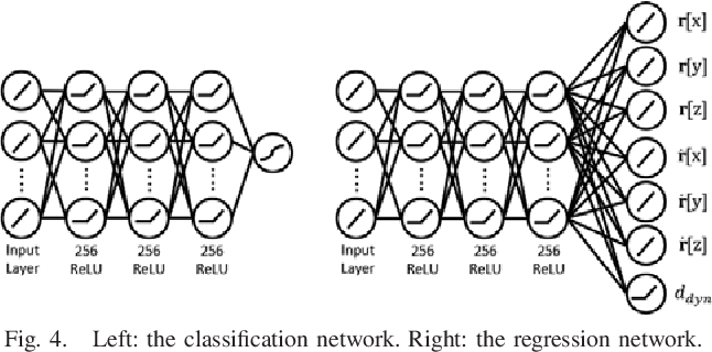 Figure 4 for Efficient Humanoid Contact Planning using Learned Centroidal Dynamics Prediction