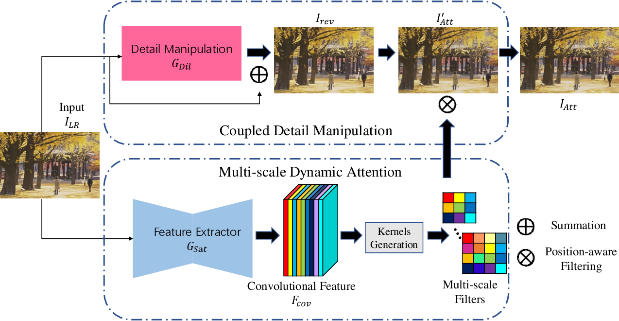 Figure 1 for DDet: Dual-path Dynamic Enhancement Network for Real-World Image Super-Resolution