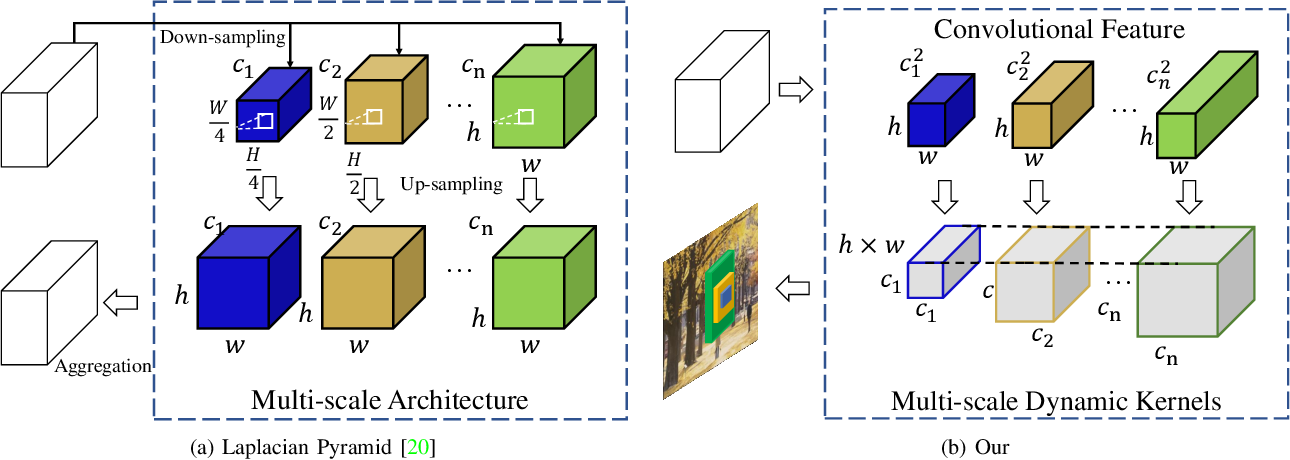 Figure 2 for DDet: Dual-path Dynamic Enhancement Network for Real-World Image Super-Resolution