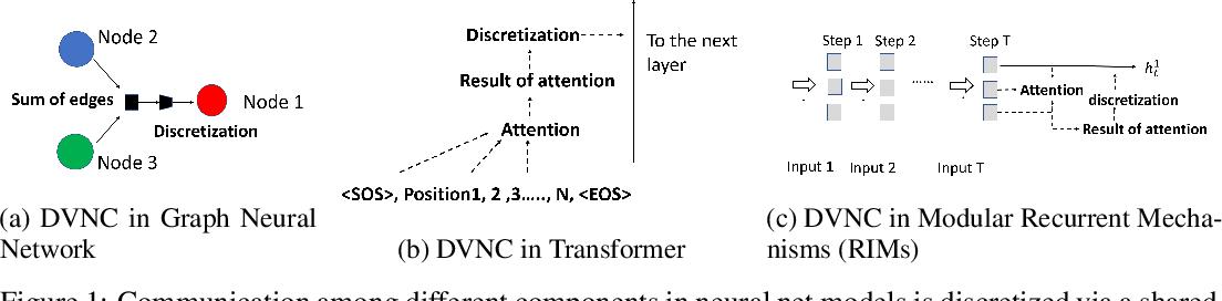 Figure 1 for Discrete-Valued Neural Communication