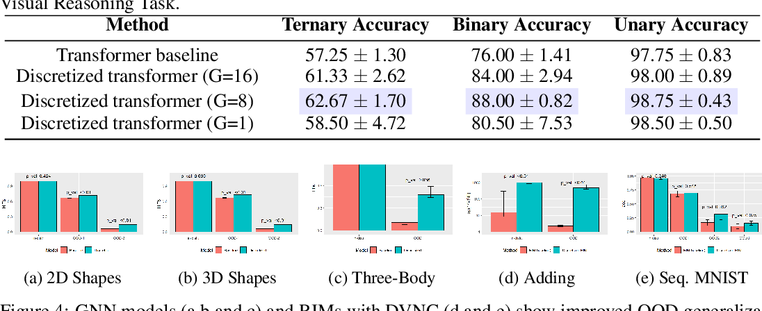 Figure 4 for Discrete-Valued Neural Communication