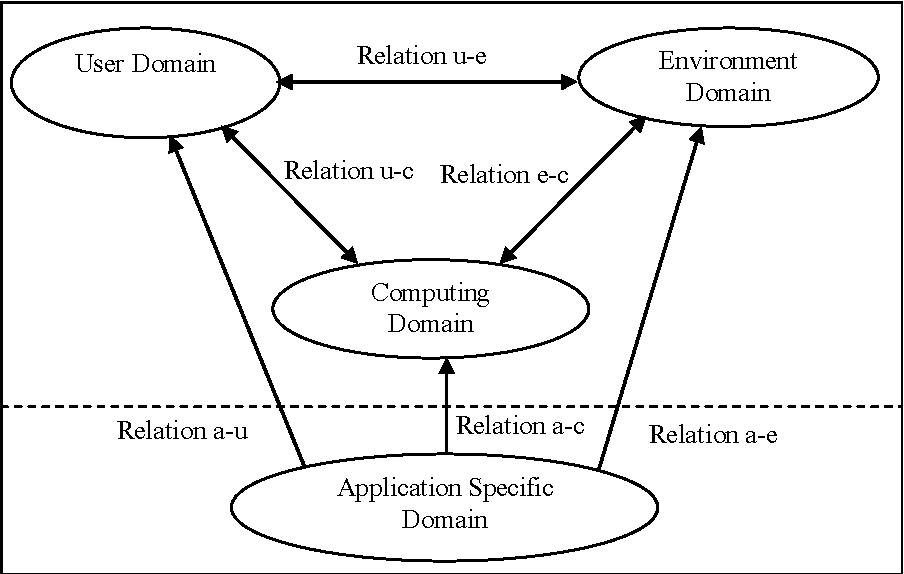 Context management for m commerce applications determinants figure 1 ccuart Gallery