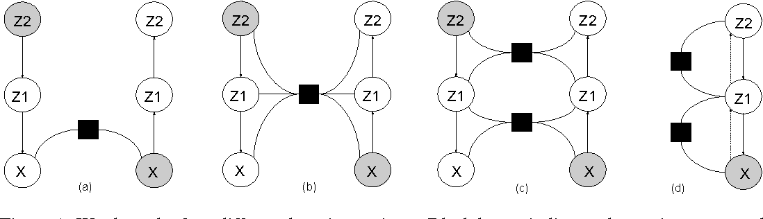 Figure 1 for Adversarial Message Passing For Graphical Models