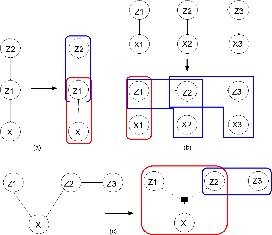 Figure 2 for Adversarial Message Passing For Graphical Models