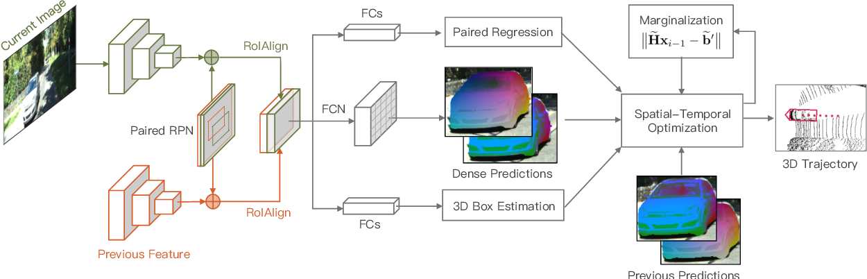 Figure 3 for Joint Spatial-Temporal Optimization for Stereo 3D Object Tracking