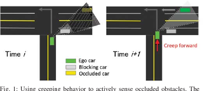 Figure 1 for Navigating Occluded Intersections with Autonomous Vehicles using Deep Reinforcement Learning