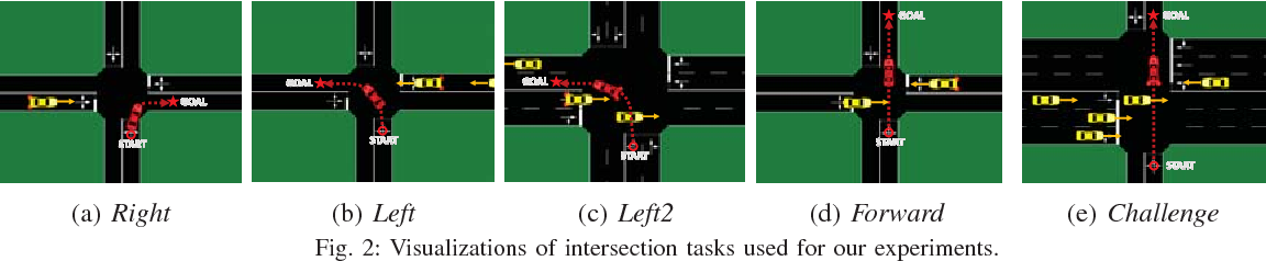 Figure 2 for Navigating Occluded Intersections with Autonomous Vehicles using Deep Reinforcement Learning