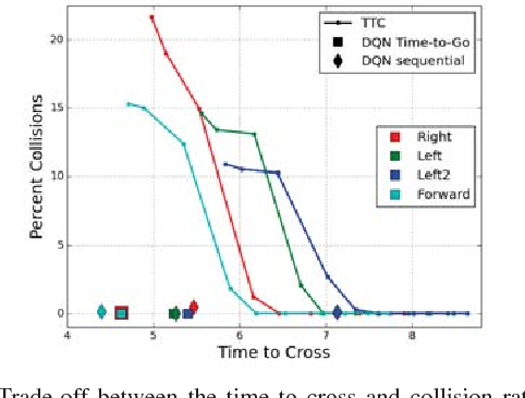 Figure 4 for Navigating Occluded Intersections with Autonomous Vehicles using Deep Reinforcement Learning
