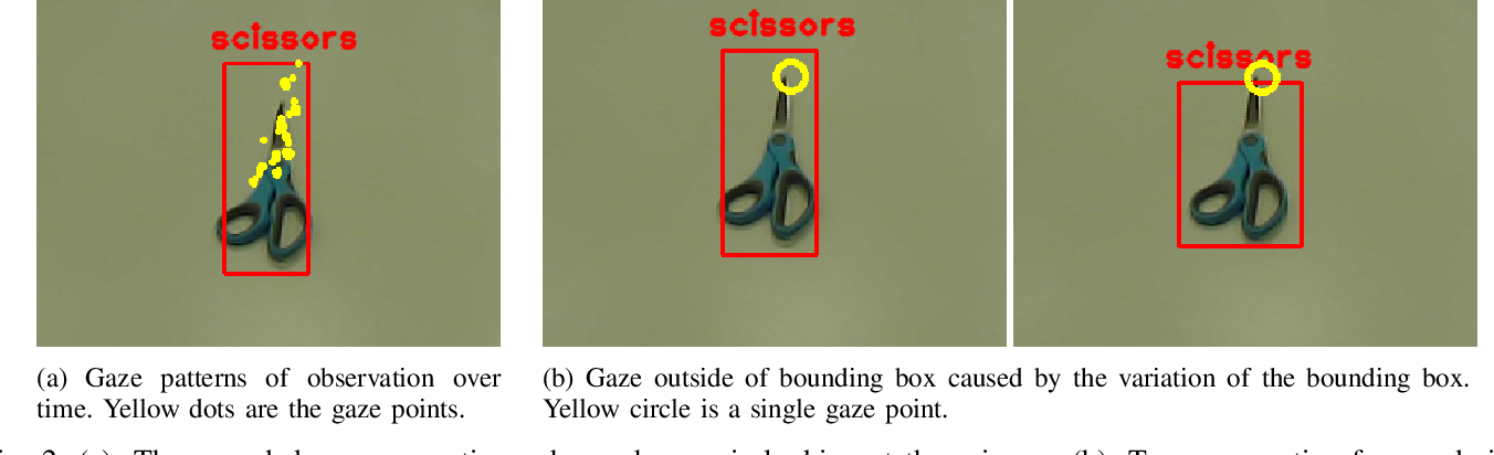 Figure 2 for What Are You Looking at? Detecting Human Intention in Gaze based Human-Robot Interaction