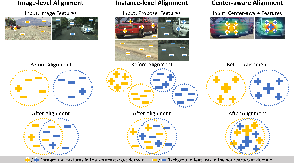 Figure 1 for Every Pixel Matters: Center-aware Feature Alignment for Domain Adaptive Object Detector