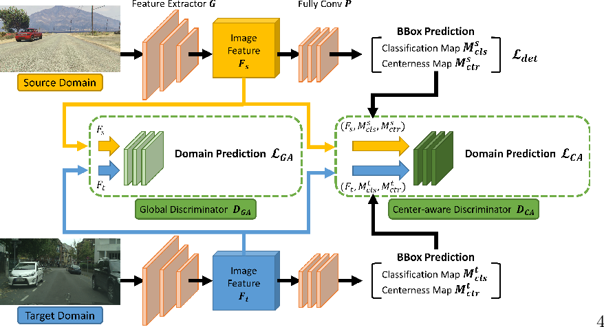 Figure 3 for Every Pixel Matters: Center-aware Feature Alignment for Domain Adaptive Object Detector