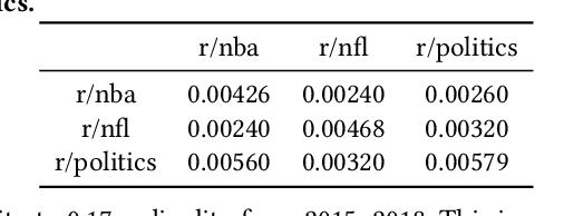 Figure 4 for Frozen Binomials on the Web: Word Ordering and Language Conventions in Online Text