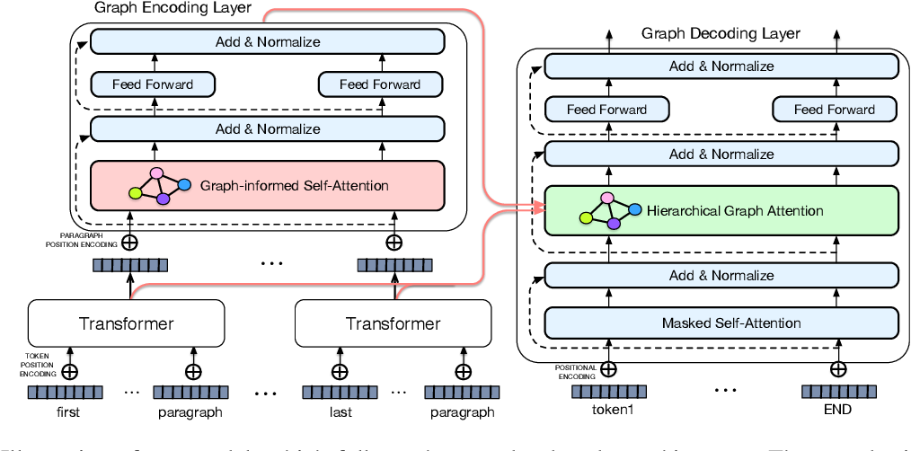 Figure 1 for Leveraging Graph to Improve Abstractive Multi-Document Summarization